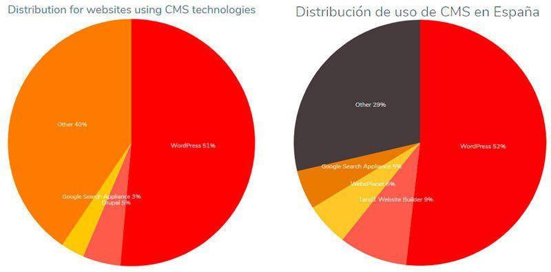 Uso de WordPress en el mundo y España