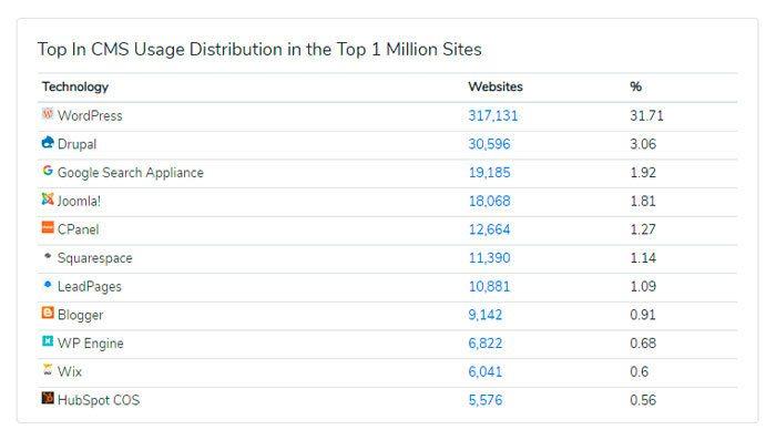 Número de WordPress en el mundo