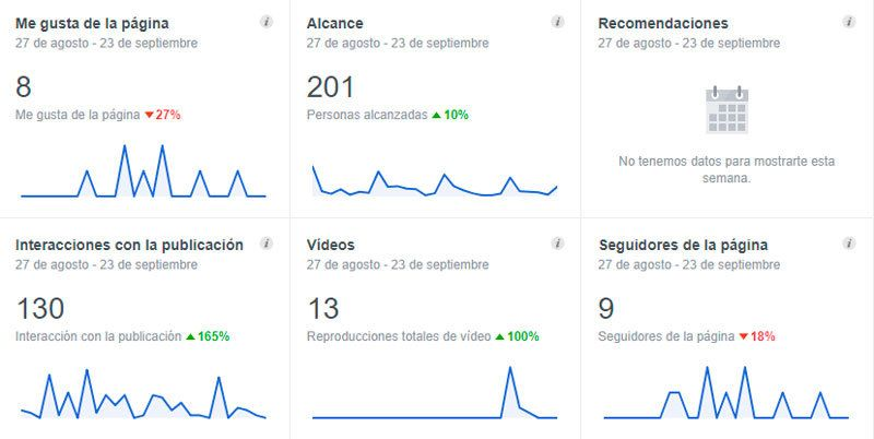 Estadísticas o Facebook Insights