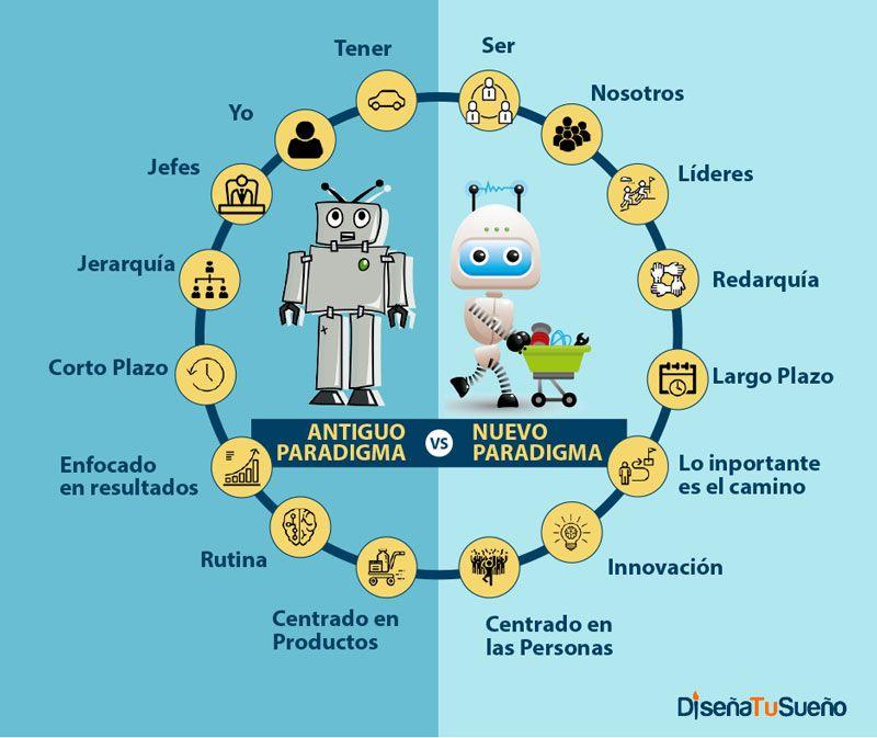 Cambios en el nuevo paradigma laboral