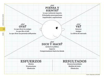 Mapa de la empatía (lector ideal)