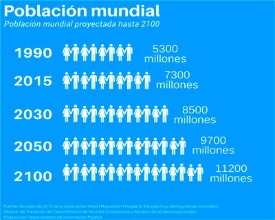 Poblacion muncial 2030, 2050, 2100