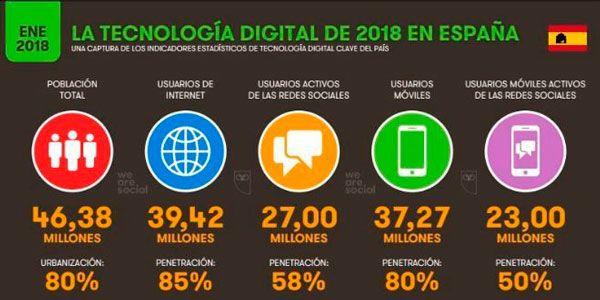 Tecnología digital en España 2018